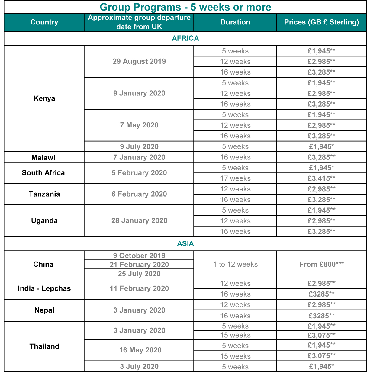 AV dates and costs